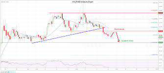 Litecoin Price Chart Today Market Update Bitcoin Ethereum Xrp Litecoin Price