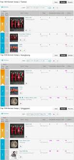 Kkbox Chart Soompi Super Junior Continues To Be Korean Wave Kings With