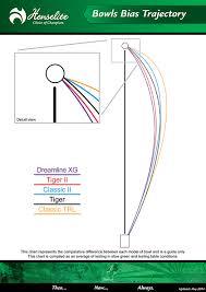 54 Prototypal Henselite Dreamline Bias Chart