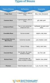 3 Abstract Noun Lists - Abstract Noun List Of 27 Examples, , 100 ...