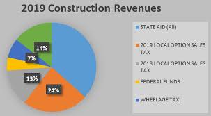 Expenditures And Revenues