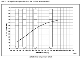 9336a Dipstick Chart Tranny Dipstick Hope This Helps Anyone With Similar Issues