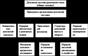 Реферат Денежная система РФ  Рисунок 2 Элементы денежной системы