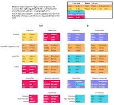 Spanish Ser Chart Preterite Of Ser And Ir Spanish Language Stack Exchange