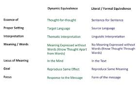 Formal Vs Dynamic Equivalence Chart Bible Translations Part 2 Comparison Between Paraphrase