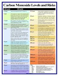 Safe Carbon Dioxide Levels Chart Eaposters Com Carbon Monoxide Posters Levels Ppm And