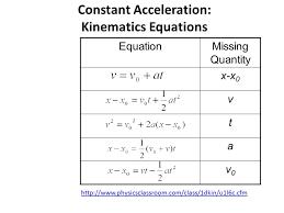5 constant acceleration kinematics equations equationmissing quantity x x 0 v t a v0v0 physicsclassroom com class 1dkin u1l6c cfm