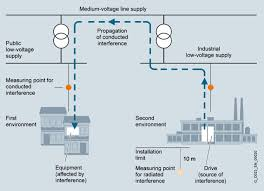 notes for emc compliant drive installation industry mall definition of the first and second environments
