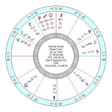 Natalie Wood A Shining Star With A Dark Life Astroinform