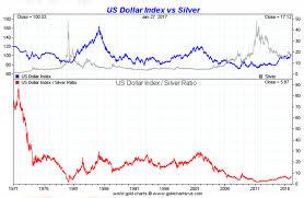 Silver Dollar Chart Silver Vs The Dollar Smaulgld
