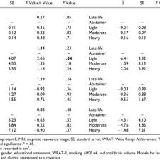 Midlife Brain To Late And According Mean Alcohol Download Volume Table Life