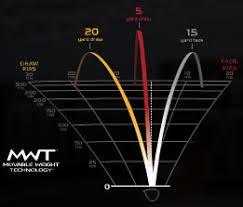 R9 Settings Chart Taylormade R9 Tp Burner Drivers Taylormade R9 Super Tri