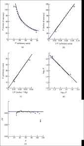 boyle s law relating pressure and volume edit