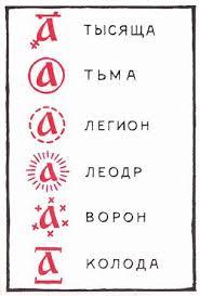 Математика в Древней Руси  рисунок 2 С появлением письменности в Древней Руси
