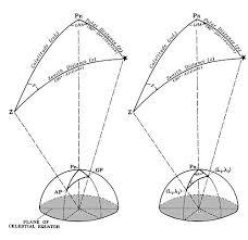 Vertex Distance Chart The American Practical Navigator Chapter 24 Wikisource
