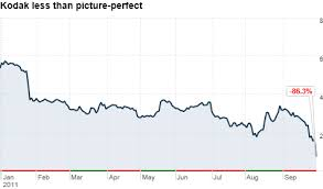Eastman Kodak Chart Kodak Bankruptcy And Restructuring Rumors Send Stock Falling