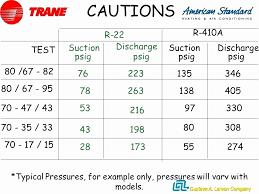 49 Fresh R410a Charging Chart Home Furniture