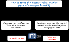 how to account for employee loans interest or below market type of employee benefit