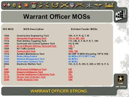 Marine Corps Officer Mos Chart Wo Brief 2013_new