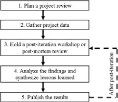 A Review Of Small And Large Post Mortem Analysis Methods Semantic