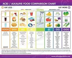 Ph Of Fruits Chart How To Avoid Acidity After Eating Lean Diet Like Fish Quora