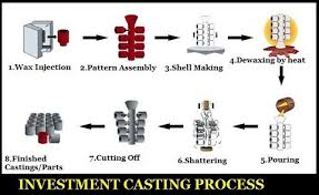 Investment Casting What Is The Step By Step Procedure For Investment Casting