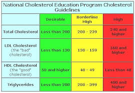 Cholesterol Chart Cholesterol Level Scale Whats The Meaning