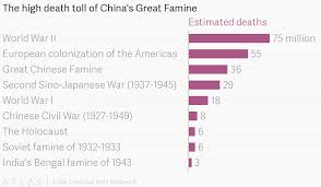 The High Death Toll Of Chinas Great Famine