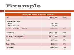 034 Template Ideas Restaurant Income Statement Projected