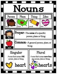 Noun Picture Chart Nouns Poster Mini Anchor Chart