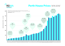Perth Median House Price Chart Hot Topics April 2017 Celsius Property Group