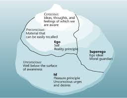 Psychodynamic Approach Od Theory Psychodynamic Theory Organisation Development