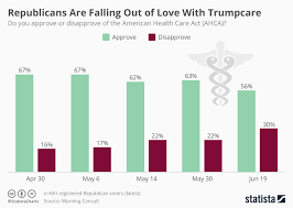 Chart Republicans Are Falling Out Of Love With Trumpcare