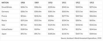 Powers Of I Chart World War I Militarism Chart Learnodo Newtonic