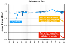 Decarb Chart Greenhouse Gas Emissions Archives Page 3 Of 9 Resilience