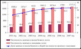 Малый бизнес и его роль в современной экономике Курсовая работа Малое предпринимательство в течение 10 лет развивается с положительной динамикой обеспечивая занятость населения Челябинской области внося свою долю в