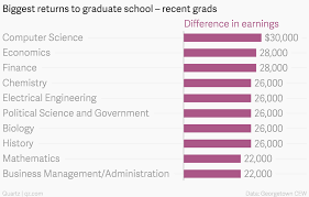 ranked the salary bump you can expect from a graduate degree by ranked the salary bump you can expect from a graduate degree by major quartz