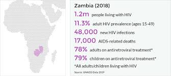 Hiv And Aids In Zambia Avert