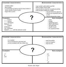 Frayer Model Examples Social Studies Frayer Model Template Word Frayer Model School General7 Best