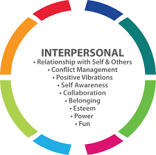 Interpersonal Relationships Interpersonal Relationship Audit Interpersonal Wellness