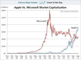 microsoft stock charts chart of the day steve jobs lived to see apple triumph over