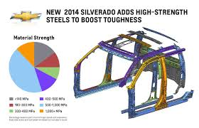 2014 Silverado Bolt Pattern New Decorating Design
