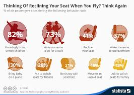 Fly 30 Chart Chart Thinking Of Reclining Your Seat When You Fly Think