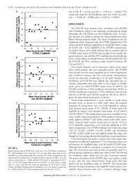 Logmar Visual Acuity Chart 1616 Comparing