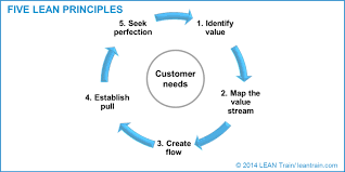 What Is Lean What Is Lean Part 2 The 5 Principles Lean Train Blog Customer