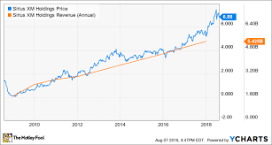 Wendy S Stock Chart 3 Top Stocks Under 20 The Motley Fool