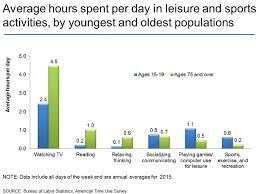 american time use survey charts by topic leisure and sports  average hours spent per day in leisure and sports activities by youngest and oldest populations