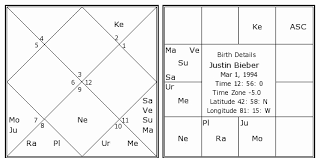 Exhaustive Vedic Astrology Chart Dates Tila Tequila Birth