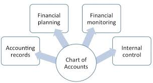 Chart Of Accounts Diagram Chart Of Accounts Fmd Pro Starter