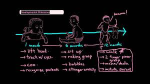 Neonatal Developmental Milestones Chart Infant Developmental Milestones Undergroundmed